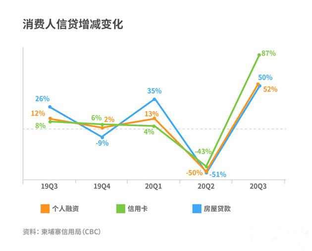 Consumer_01消费人信贷增减变化 (1)_副本.jpg